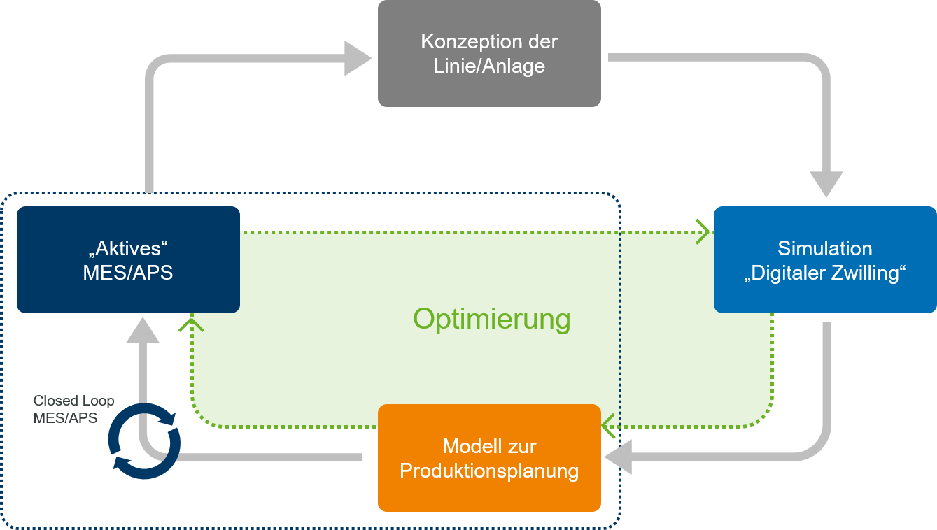 Closes-Loop: Simulation, APS und MES